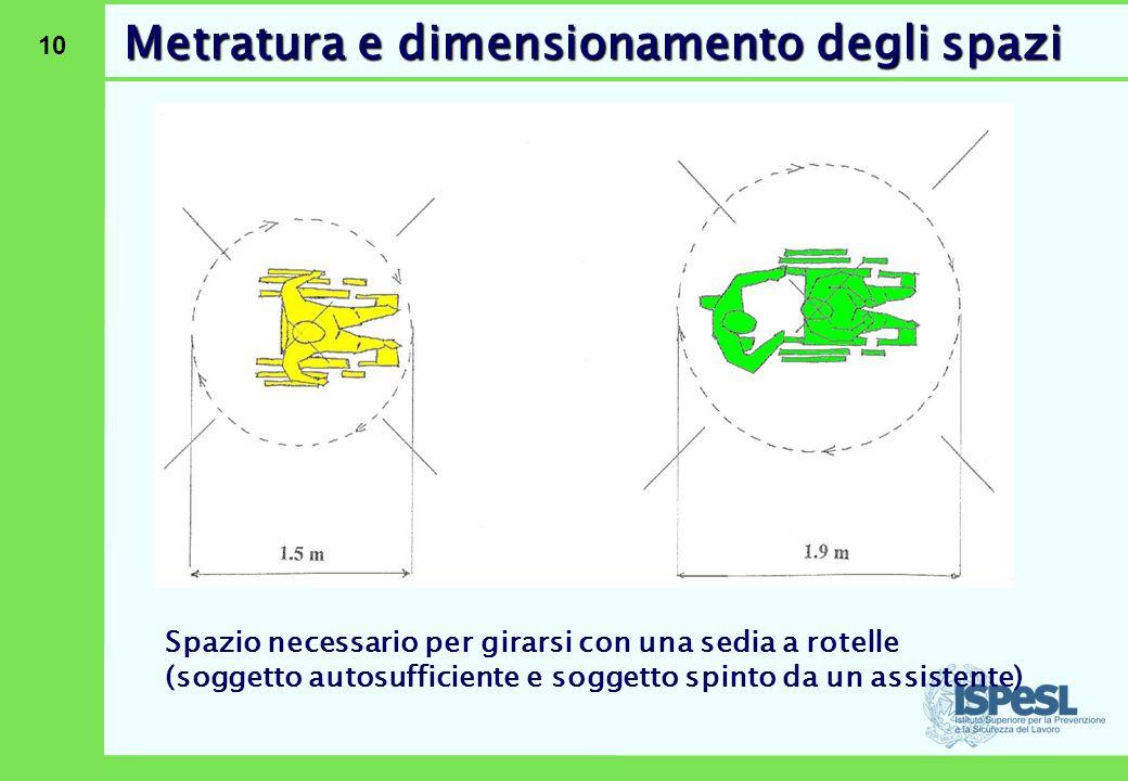 10 Spazio necessario per girarsi con una sedia a rotelle (soggetto autosufficiente e soggetto spinto da un assistente) Metratura e dimensionamento deg