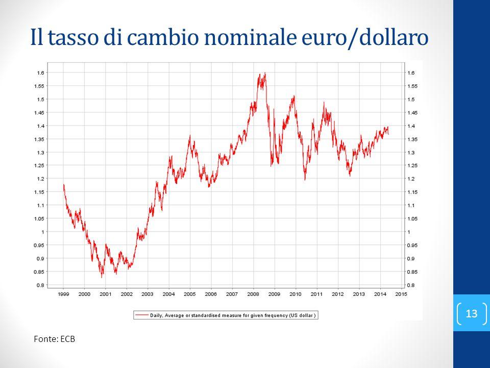 Il tasso di cambio nominale euro/dollaro Fonte: ECB 13