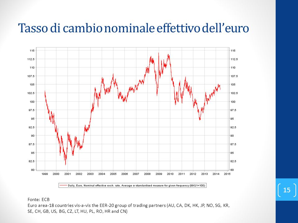 Tasso di cambio nominale effettivo dell'euro Fonte: ECB Euro area-18 countries vis-a-vis the EER-20 group of trading partners (AU, CA, DK, HK, JP, NO,