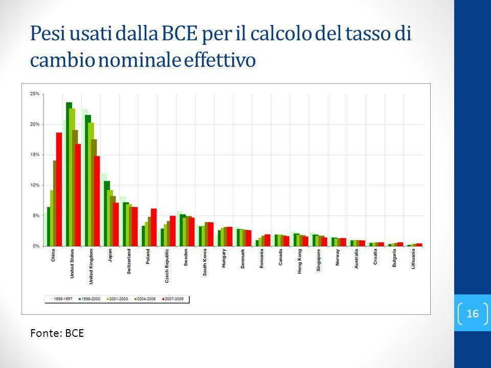 Pesi usati dalla BCE per il calcolo del tasso di cambio nominale effettivo Fonte: BCE 16