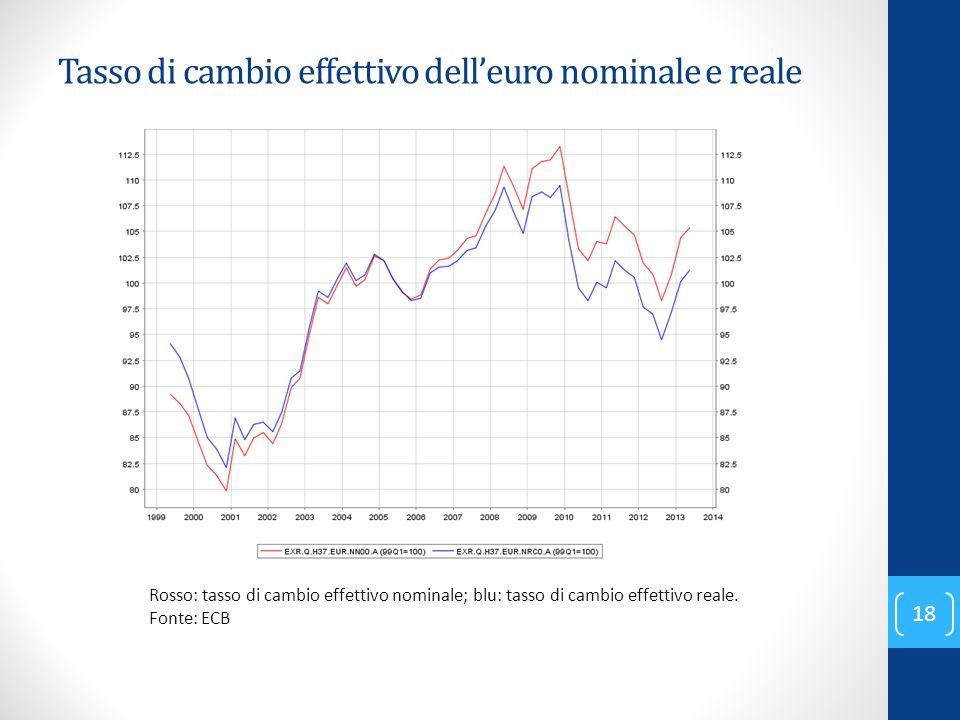 Tasso di cambio effettivo dell'euro nominale e reale Rosso: tasso di cambio effettivo nominale; blu: tasso di cambio effettivo reale. Fonte: ECB 18