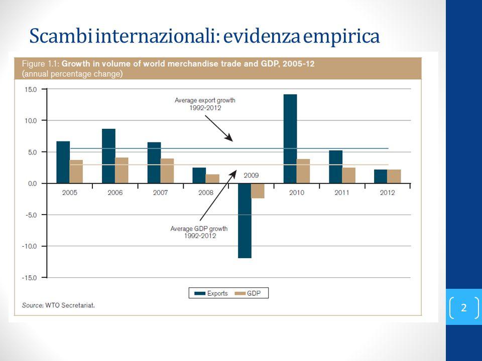 Scambi internazionali: evidenza empirica 2