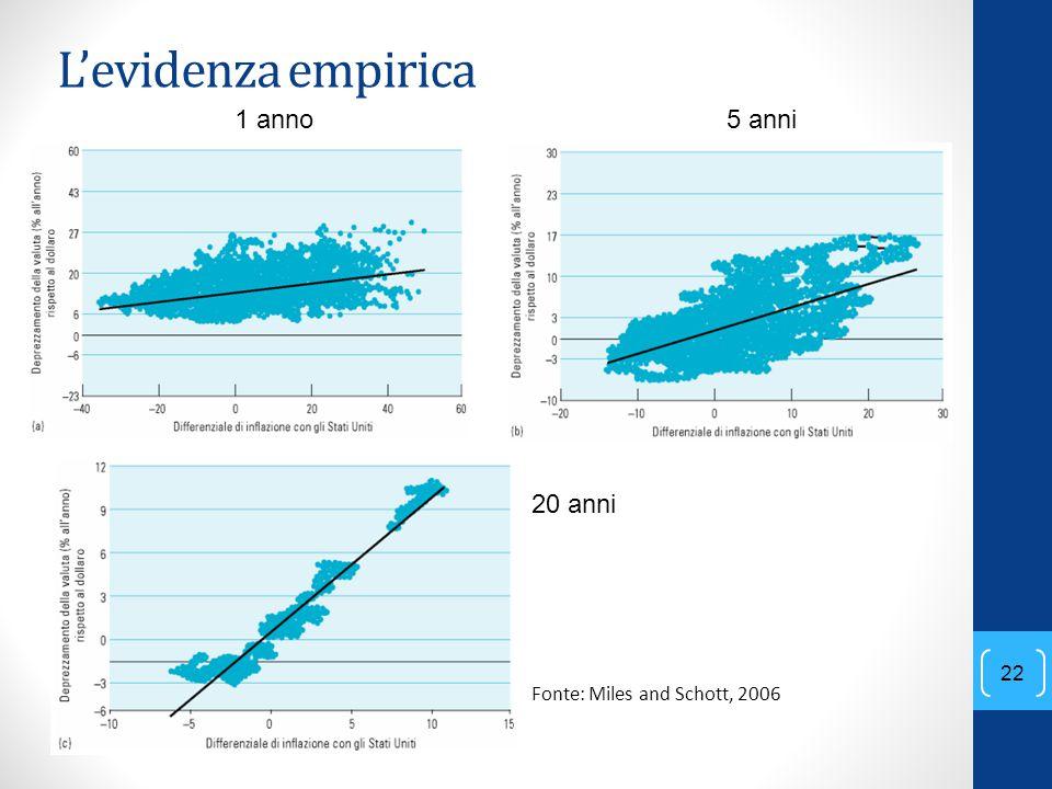 22 L'evidenza empirica 1 anno5 anni 20 anni Fonte: Miles and Schott, 2006