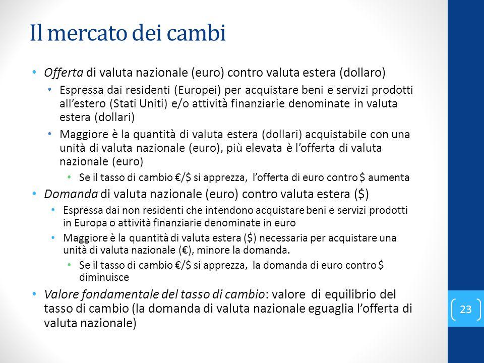 Il mercato dei cambi Offerta di valuta nazionale (euro) contro valuta estera (dollaro) Espressa dai residenti (Europei) per acquistare beni e servizi