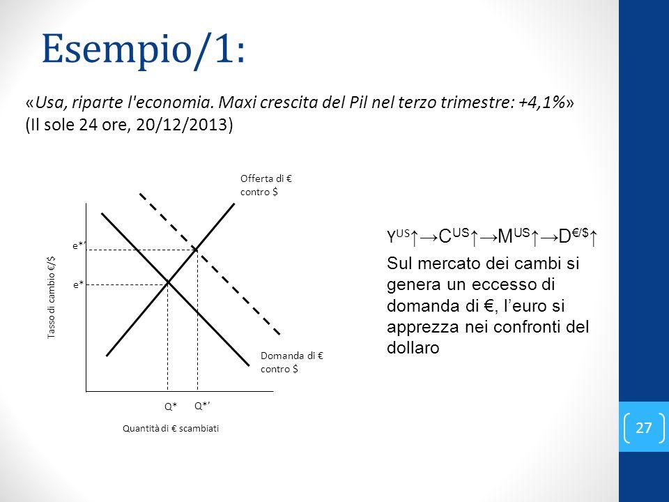 Esempio/1: Y US ↑→C US ↑→M US ↑→D €/$ ↑ Sul mercato dei cambi si genera un eccesso di domanda di €, l'euro si apprezza nei confronti del dollaro Quant
