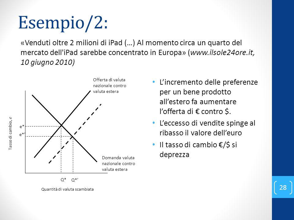 Esempio/2: L'incremento delle preferenze per un bene prodotto all'estero fa aumentare l'offerta di € contro $. L'eccesso di vendite spinge al ribasso