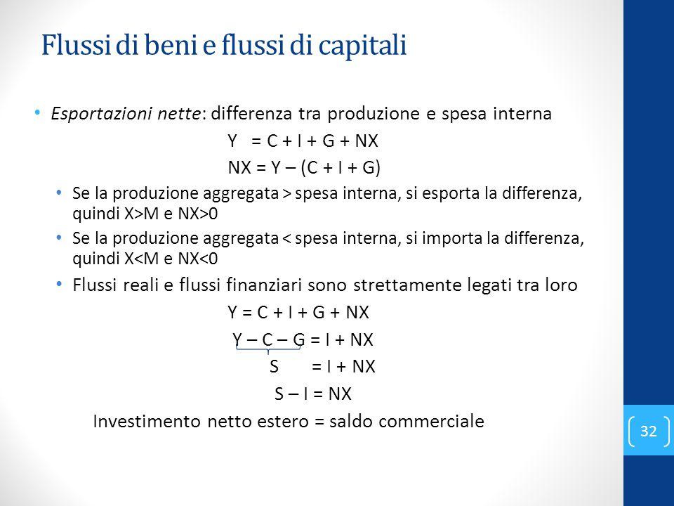 Flussi di beni e flussi di capitali Esportazioni nette: differenza tra produzione e spesa interna Y = C + I + G + NX NX = Y – (C + I + G) Se la produz