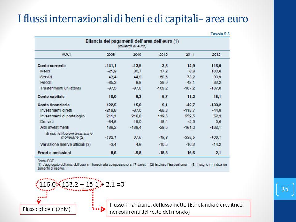 I flussi internazionali di beni e di capitali– area euro 35 116,0 - 133,2 + 15,1 + 2.1 =0 Flusso di beni (X>M) Flusso finanziario: deflusso netto (Eur
