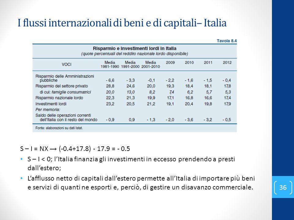 S – I = NX → (-0.4+17.8) - 17.9 = - 0.5 S – I < 0; l'Italia finanzia gli investimenti in eccesso prendendo a presti dall'estero; L'afflusso netto di c