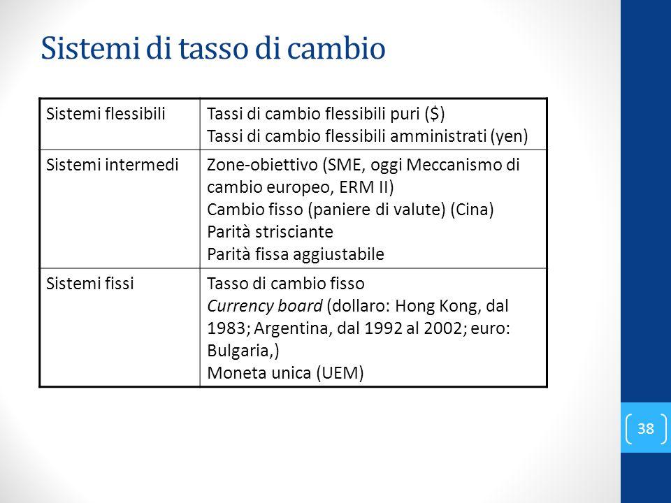 Sistemi di tasso di cambio Sistemi flessibiliTassi di cambio flessibili puri ($) Tassi di cambio flessibili amministrati (yen) Sistemi intermediZone-o