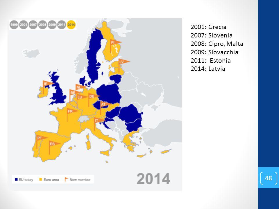 2001: Grecia 2007: Slovenia 2008: Cipro, Malta 2009: Slovacchia 2011: Estonia 2014: Latvia 48