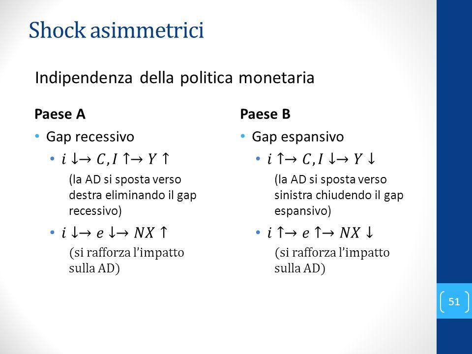 Shock asimmetrici 51 Indipendenza della politica monetaria