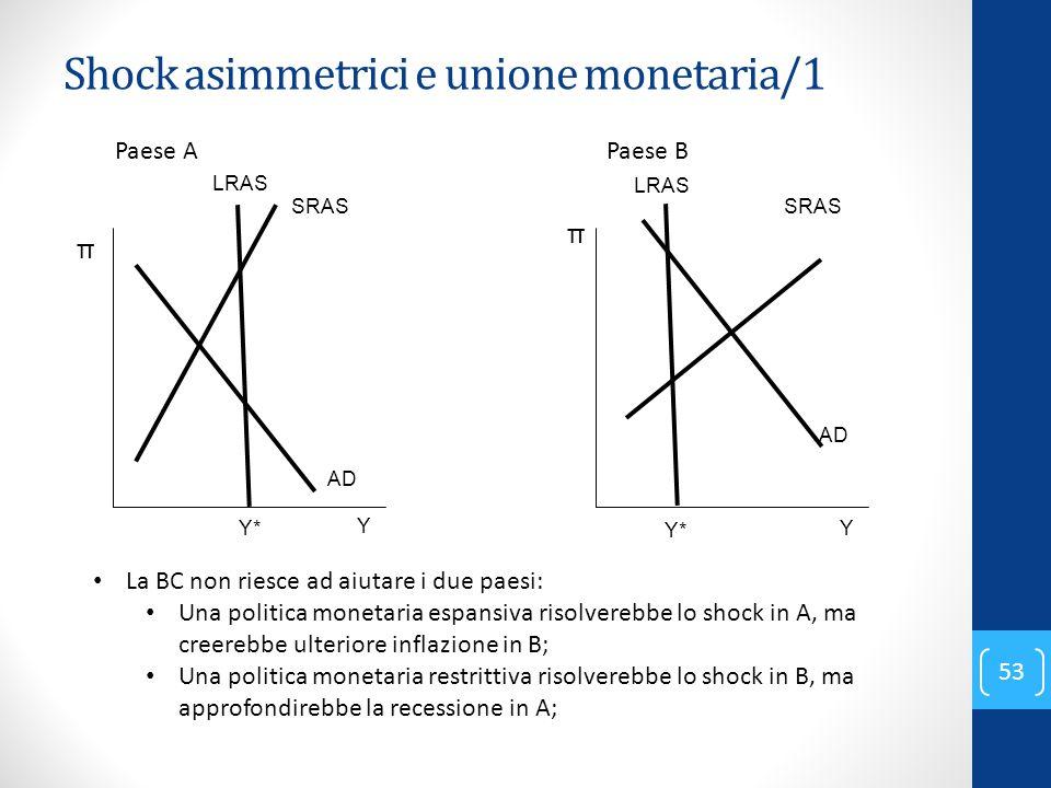 Shock asimmetrici e unione monetaria/1 53 Paese B π Y Y* AD Paese A π Y Y* AD SRAS LRAS SRAS La BC non riesce ad aiutare i due paesi: Una politica mon