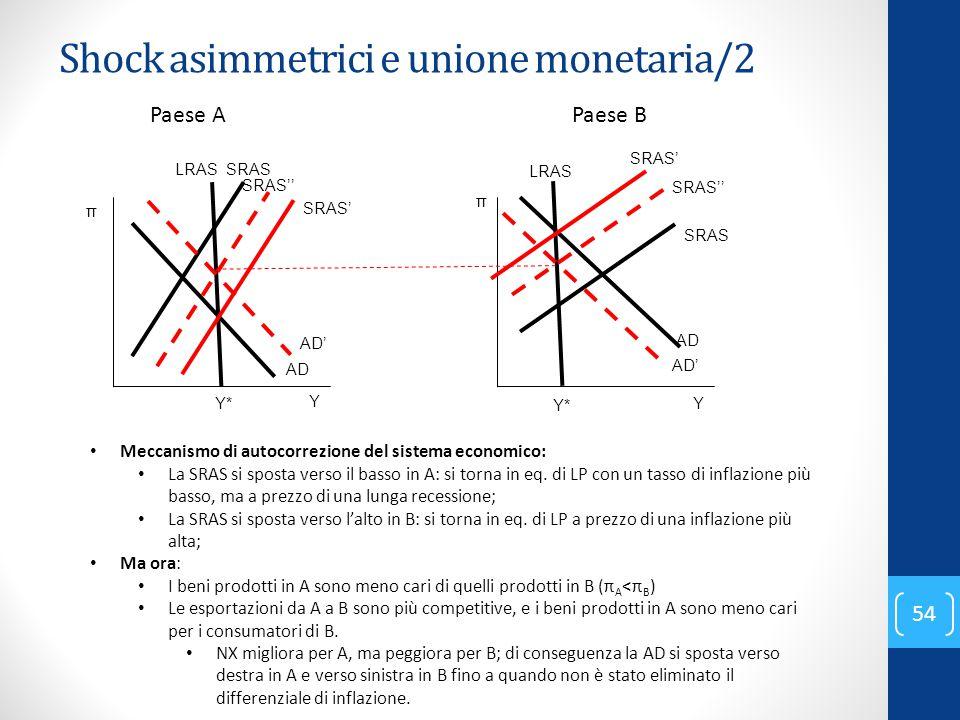 Shock asimmetrici e unione monetaria/2 54 Paese APaese B Meccanismo di autocorrezione del sistema economico: La SRAS si sposta verso il basso in A: si