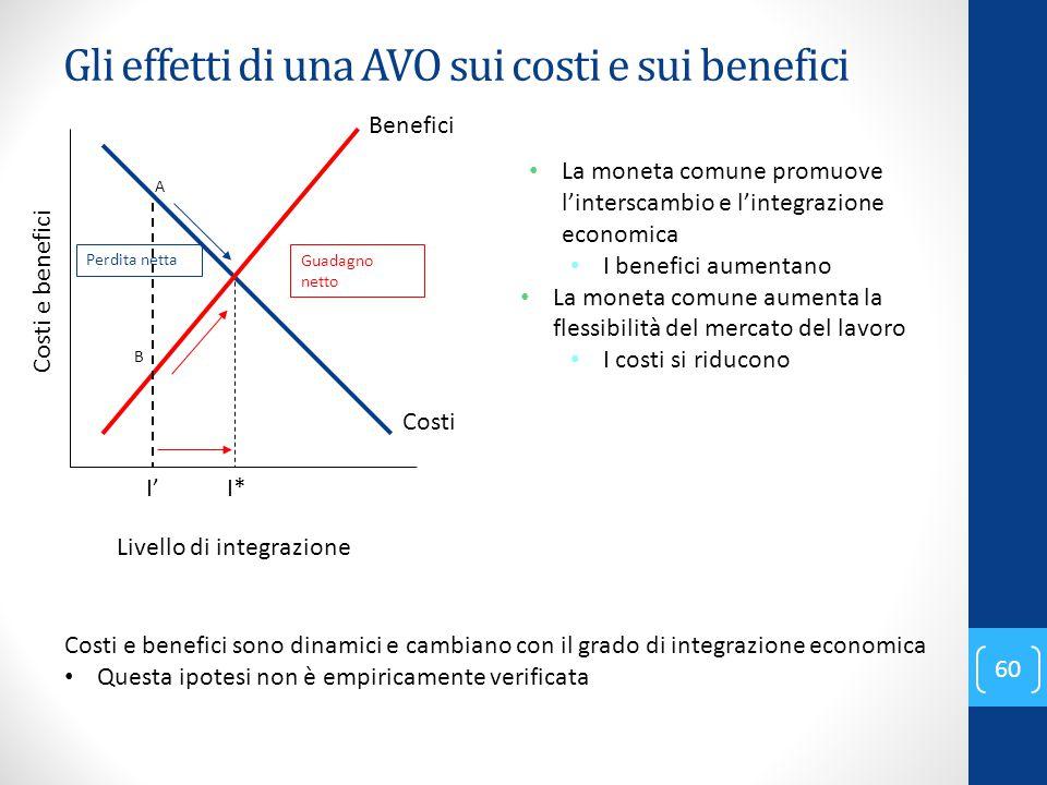 Gli effetti di una AVO sui costi e sui benefici 60 Costi La moneta comune promuove l'interscambio e l'integrazione economica I benefici aumentano La m