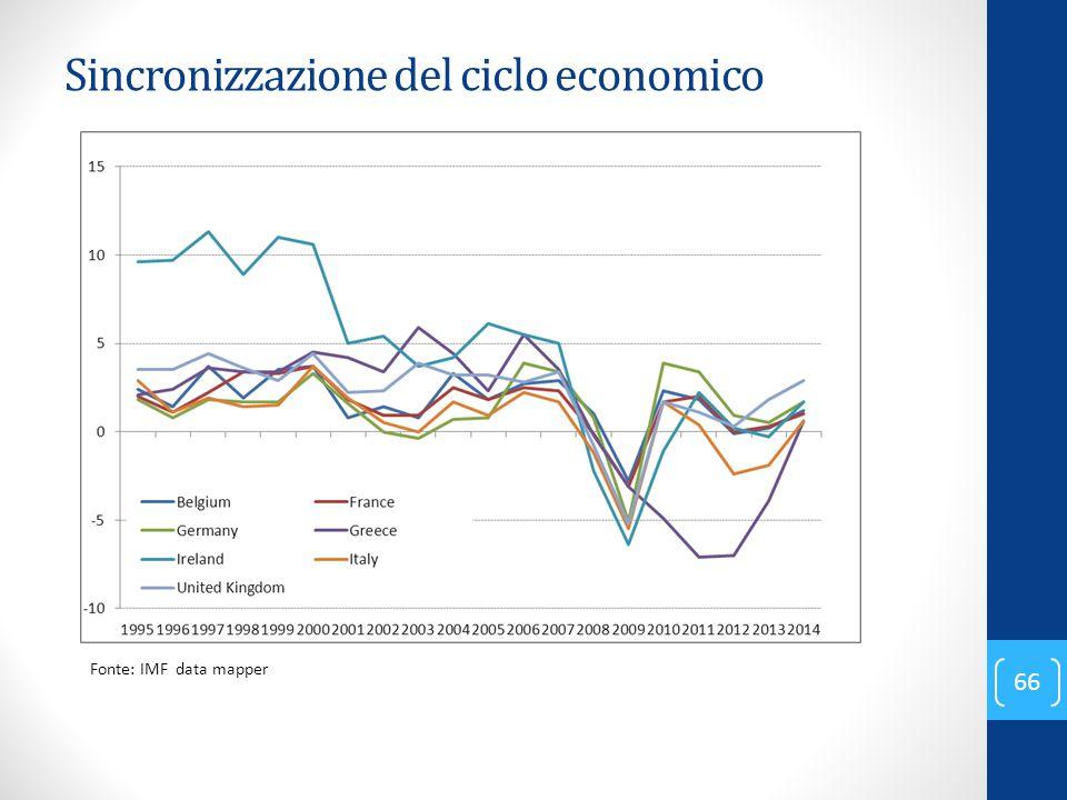 Sincronizzazione del ciclo economico 66 Fonte: IMF data mapper