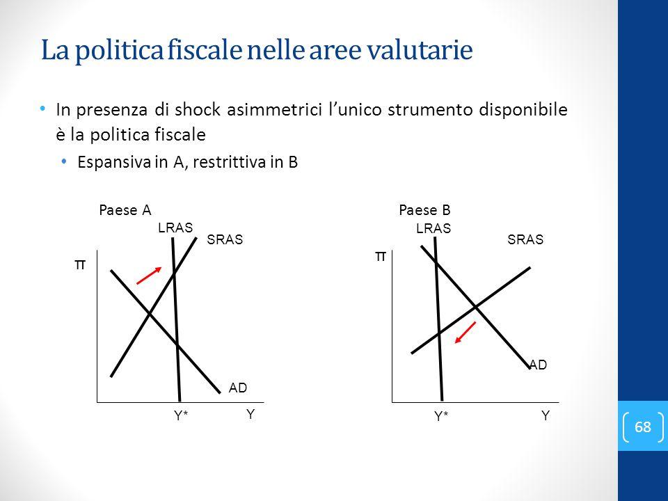 La politica fiscale nelle aree valutarie In presenza di shock asimmetrici l'unico strumento disponibile è la politica fiscale Espansiva in A, restritt