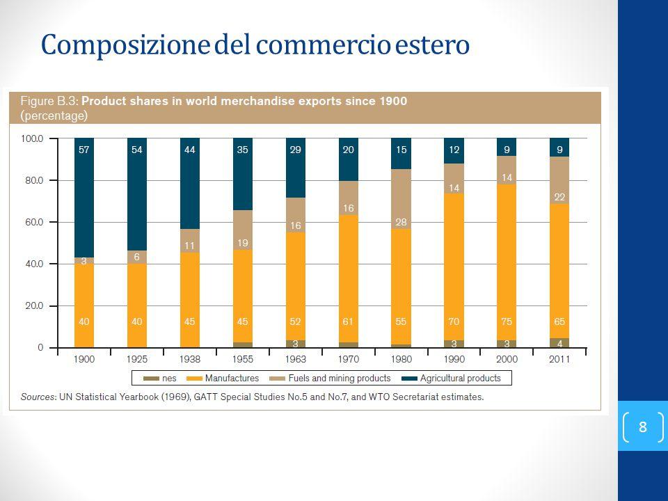 Composizione del commercio estero 8
