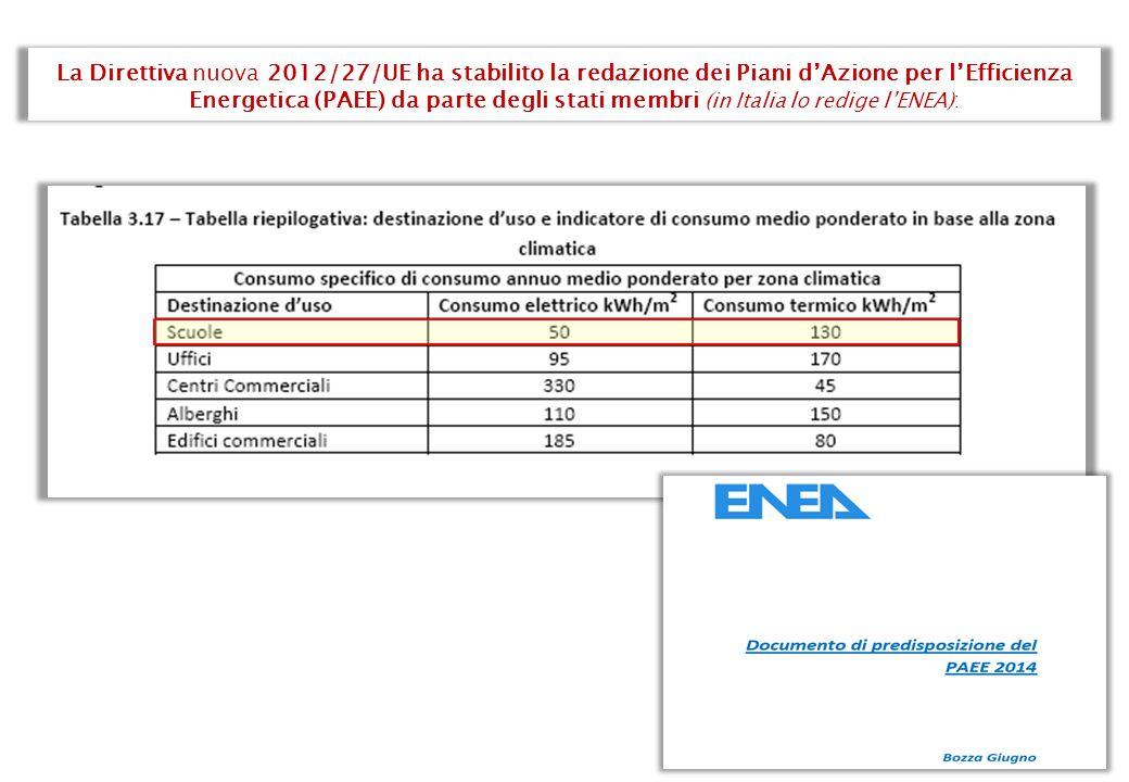 La Direttiva nuova 2012/27/UE ha stabilito la redazione dei Piani d'Azione per l'Efficienza Energetica (PAEE) da parte degli stati membri (in Italia lo redige l'ENEA) :