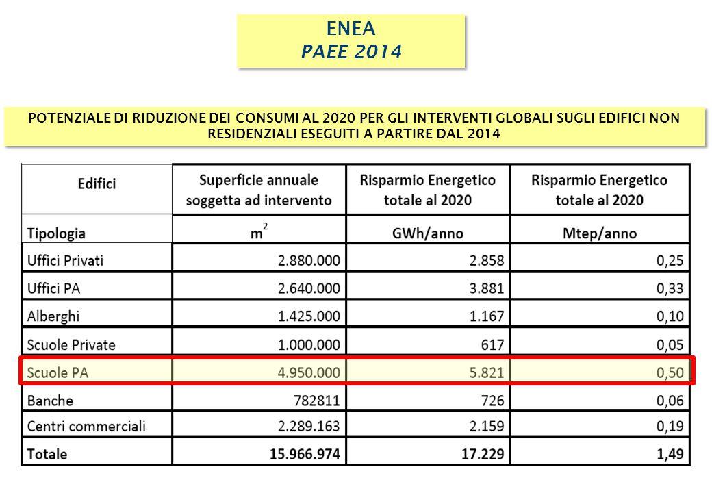 ENEA PAEE 2014 ENEA PAEE 2014 POTENZIALE DI RIDUZIONE DEI CONSUMI AL 2020 PER GLI INTERVENTI GLOBALI SUGLI EDIFICI NON RESIDENZIALI ESEGUITI A PARTIRE