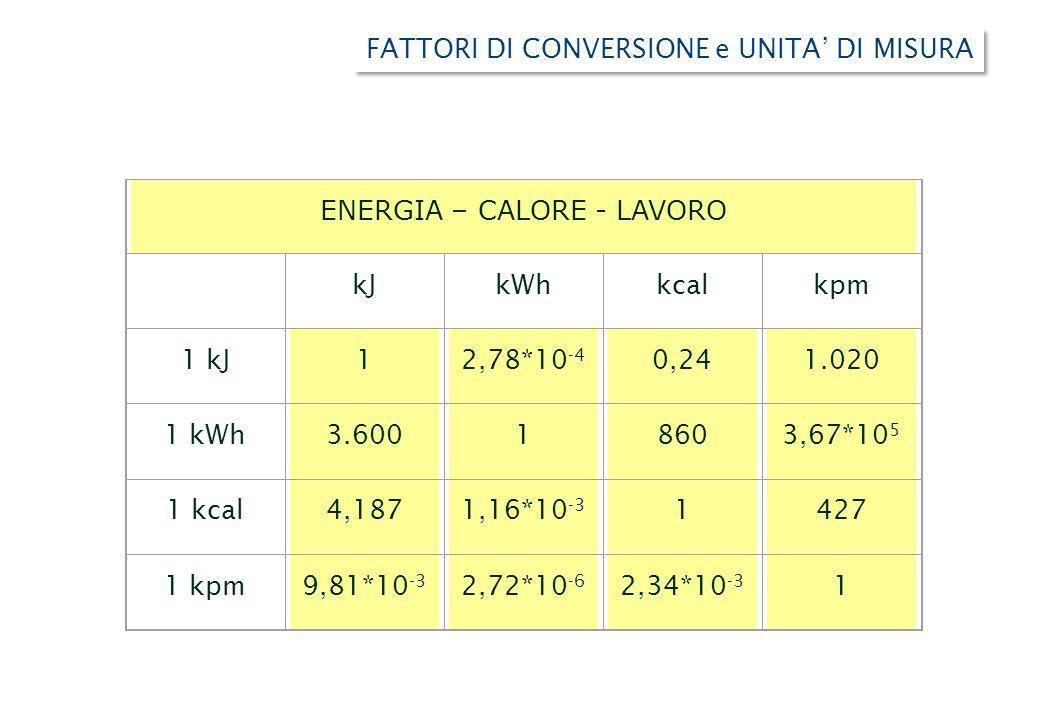 ENERGIA – CALORE - LAVORO kJkWhkcalkpm 1 kJ12,78*10 -4 0,241.020 1 kWh3.60018603,67*10 5 1 kcal4,1871,16*10 -3 1427 1 kpm9,81*10 -3 2,72*10 -6 2,34*10 -3 1 FATTORI DI CONVERSIONE e UNITA' DI MISURA