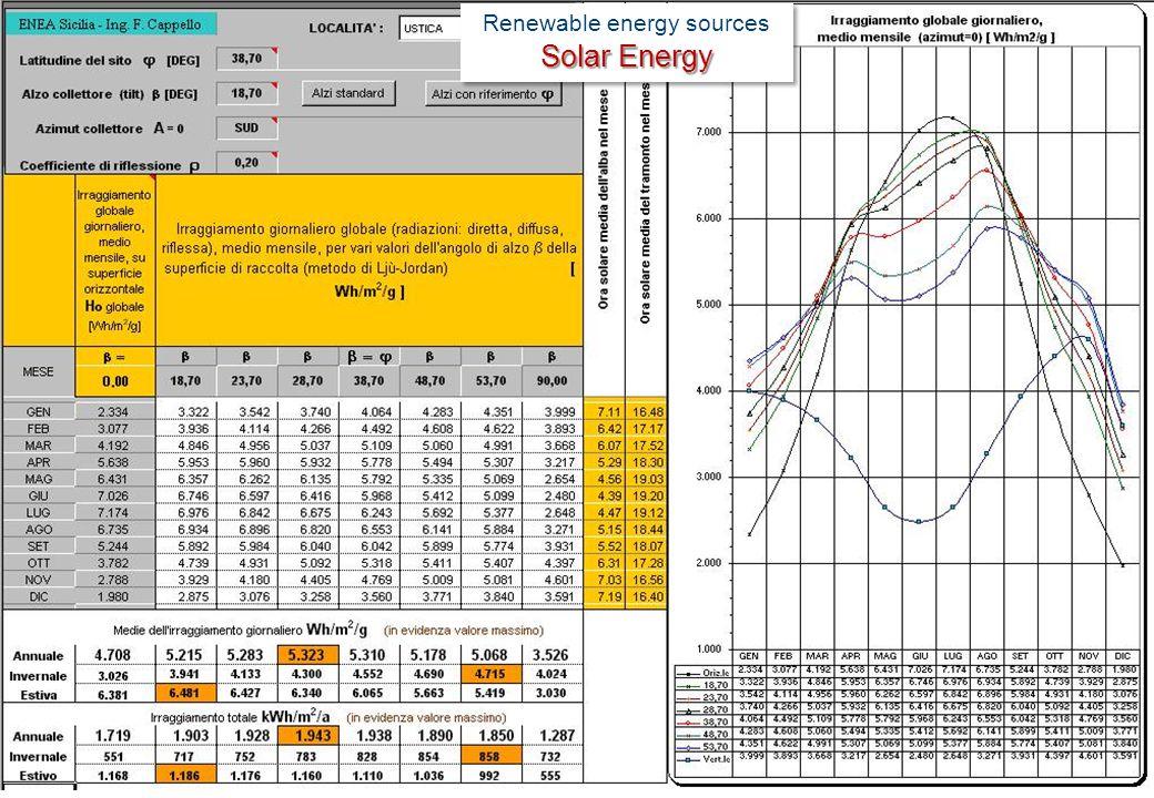 Renewable energy sources Solar Energy Renewable energy sources Solar Energy