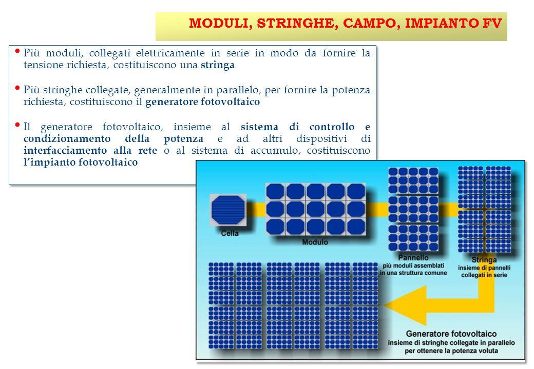 MODULI, STRINGHE, CAMPO, IMPIANTO FV  Più moduli, collegati elettricamente in serie in modo da fornire la tensione richiesta, costituiscono una stringa  Più stringhe collegate, generalmente in parallelo, per fornire la potenza richiesta, costituiscono il generatore fotovoltaico  Il generatore fotovoltaico, insieme al sistema di controllo e condizionamento della potenza e ad altri dispositivi di interfacciamento alla rete o al sistema di accumulo, costituiscono l'impianto fotovoltaico  Più moduli, collegati elettricamente in serie in modo da fornire la tensione richiesta, costituiscono una stringa  Più stringhe collegate, generalmente in parallelo, per fornire la potenza richiesta, costituiscono il generatore fotovoltaico  Il generatore fotovoltaico, insieme al sistema di controllo e condizionamento della potenza e ad altri dispositivi di interfacciamento alla rete o al sistema di accumulo, costituiscono l'impianto fotovoltaico