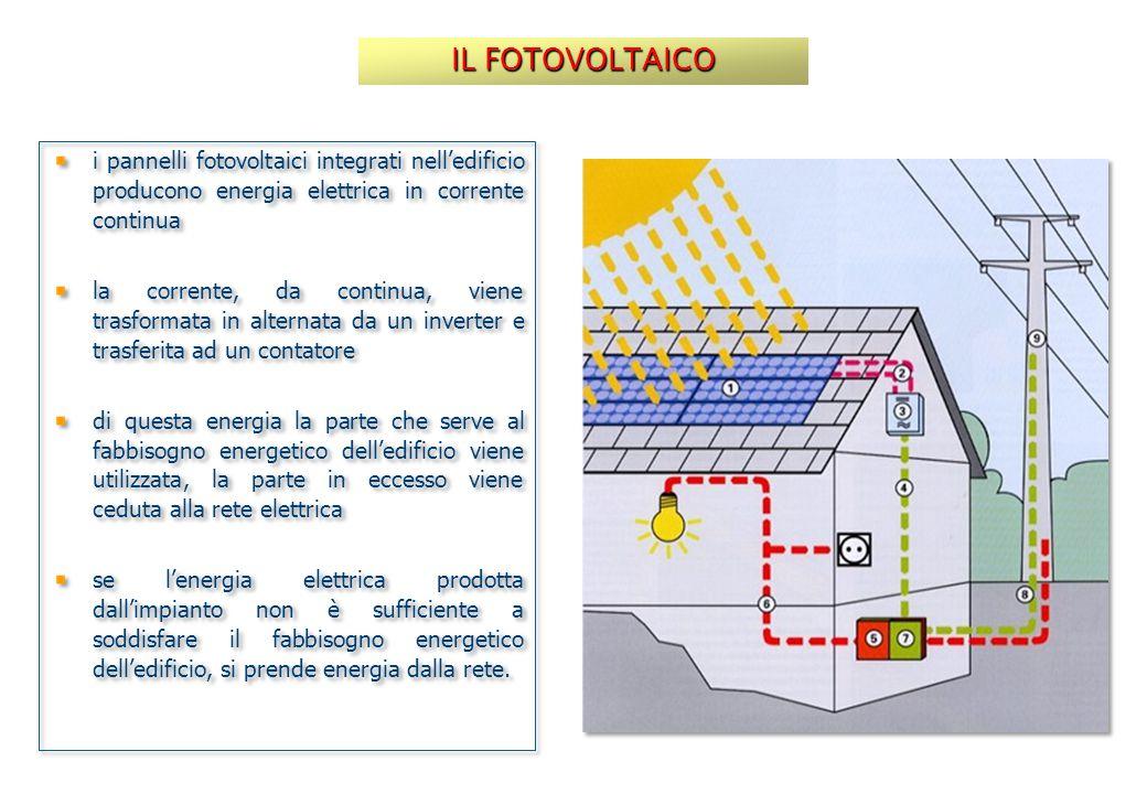 i pannelli fotovoltaici integrati nell'edificio producono energia elettrica in corrente continua la corrente, da continua, viene trasformata in altern