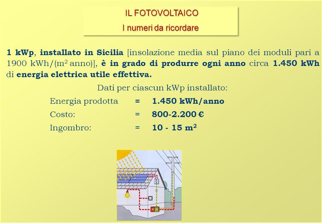 1 kWp, installato in Sicilia [insolazione media sul piano dei moduli pari a 1900 kWh/(m 2 anno)], è in grado di produrre ogni anno circa 1.450 kWh di energia elettrica utile effettiva.
