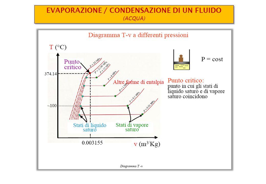 EVAPORAZIONE / CONDENSAZIONE DI UN FLUIDO (ACQUA) EVAPORAZIONE / CONDENSAZIONE DI UN FLUIDO (ACQUA)