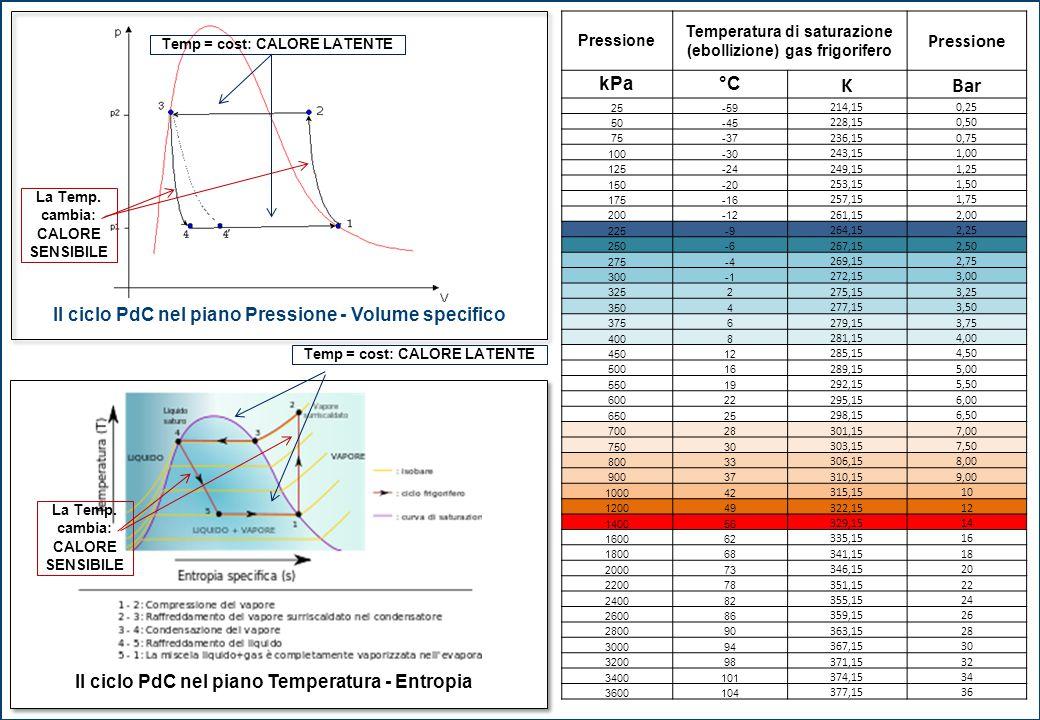 Pressione Temperatura di saturazione (ebollizione) gas frigorifero Pressione kPa°C KBar 25-59 214,150,25 50-45 228,150,50 75-37 236,150,75 100-30 243,