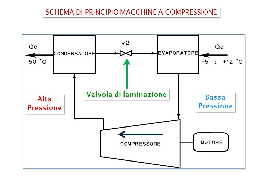 SCHEMA DI PRINCIPIO MACCHINE A COMPRESSIONE Valvola di laminazione Bassa Pressione Bassa Pressione Alta Pressione Alta Pressione