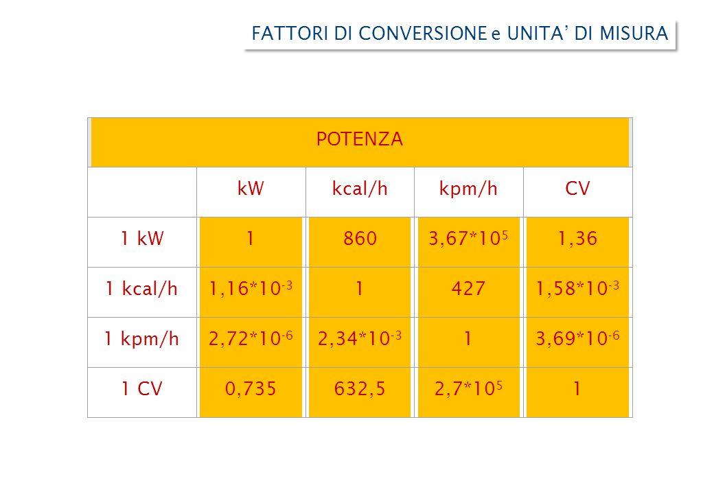 POTENZA kWkcal/hkpm/hCV 1 kW18603,67*10 5 1,36 1 kcal/h1,16*10 -3 14271,58*10 -3 1 kpm/h2,72*10 -6 2,34*10 -3 13,69*10 -6 1 CV0,735632,52,7*10 5 1 FATTORI DI CONVERSIONE e UNITA' DI MISURA