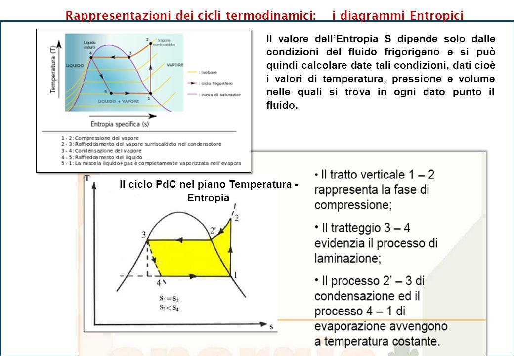 Il ciclo PdC nel piano Temperatura - Entropia Rappresentazioni dei cicli termodinamici: i diagrammi Entropici Il valore dell'Entropia S dipende solo d