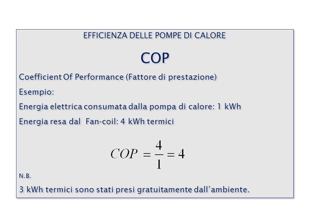 EFFICIENZA DELLE POMPE DI CALORE COP Coefficient Of Performance (Fattore di prestazione) Esempio: Energia elettrica consumata dalla pompa di calore: 1 kWh Energia resa dal Fan-coil: 4 kWh termici N.B.