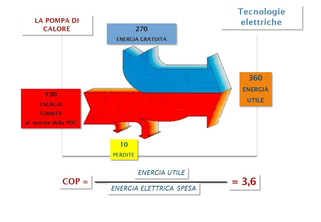 Tecnologie elettriche 100 ENERGIA FORNITA al motore della PDC 100 ENERGIA FORNITA al motore della PDC 360 ENERGIA UTILE 360 ENERGIA UTILE 270 ENERGIA GRATUITA 270 ENERGIA GRATUITA 10 PERDITE 10 PERDITE = 3,6 LA POMPA DI CALORE