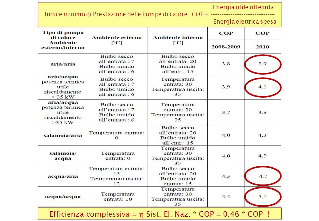 Energia utile ottenuta Indice minimo di Prestazione delle Pompe di calore COP = ----------------------------------- Energia elettrica spesa Efficienza