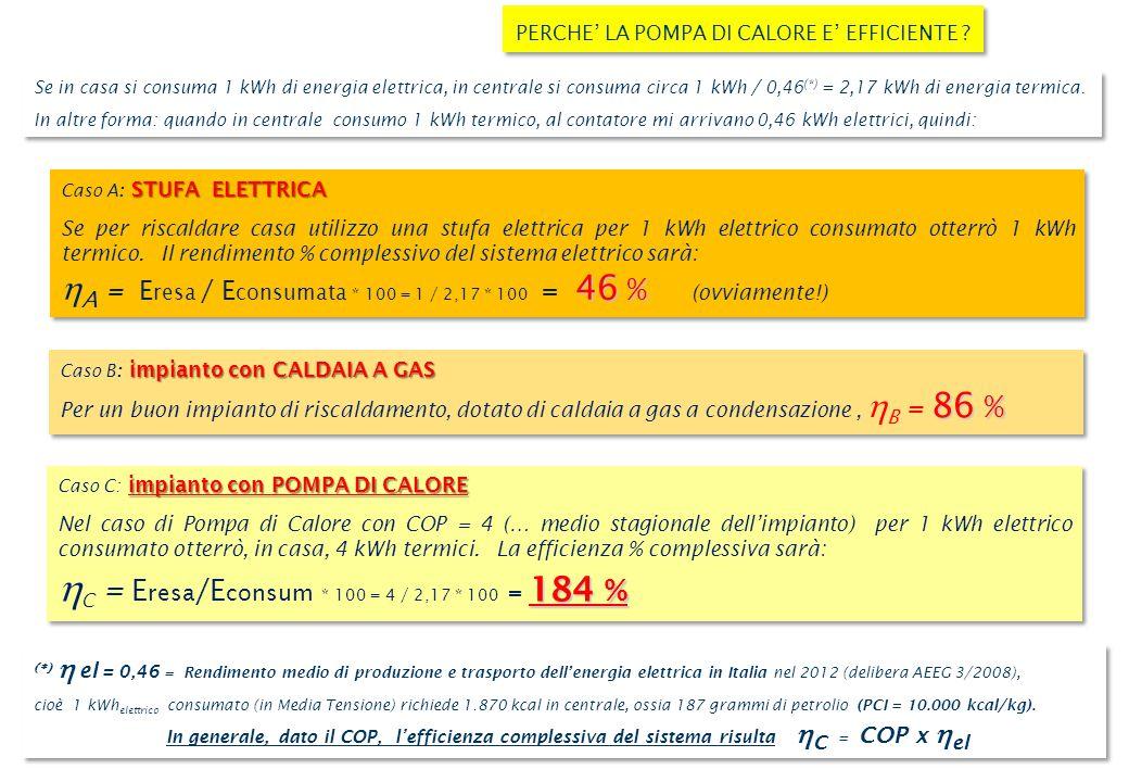 Se in casa si consuma 1 kWh di energia elettrica, in centrale si consuma circa 1 kWh / 0,46 (*) = 2,17 kWh di energia termica.