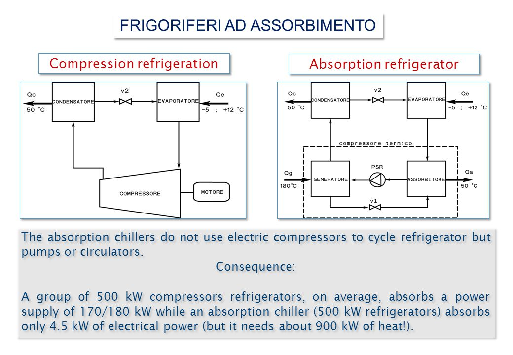 The absorption chillers do not use electric compressors to cycle refrigerator but pumps or circulators.