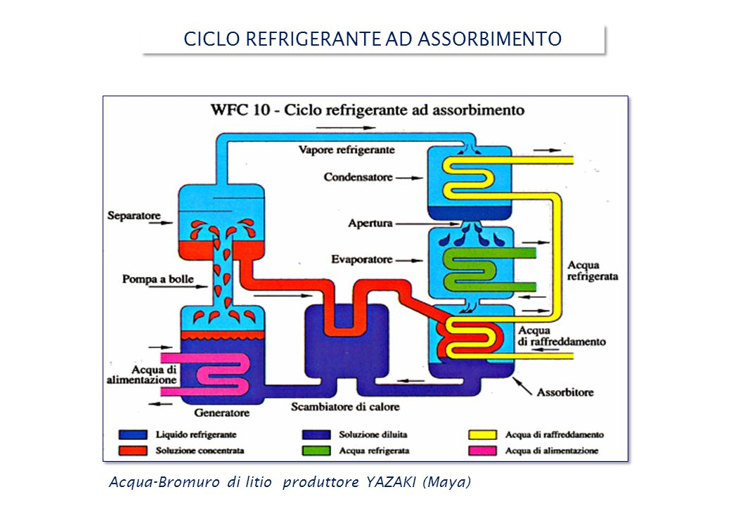 CICLO REFRIGERANTE AD ASSORBIMENTO Acqua-Bromuro di litio produttore YAZAKI (Maya)