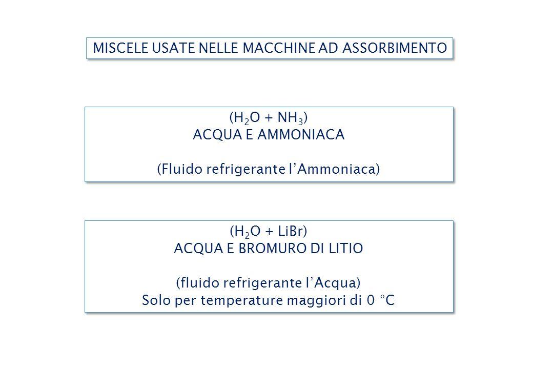 MISCELE USATE NELLE MACCHINE AD ASSORBIMENTO (H 2 O + LiBr) ACQUA E BROMURO DI LITIO (fluido refrigerante l'Acqua) Solo per temperature maggiori di 0 °C (H 2 O + LiBr) ACQUA E BROMURO DI LITIO (fluido refrigerante l'Acqua) Solo per temperature maggiori di 0 °C (H 2 O + NH 3 ) ACQUA E AMMONIACA (Fluido refrigerante l'Ammoniaca) (H 2 O + NH 3 ) ACQUA E AMMONIACA (Fluido refrigerante l'Ammoniaca)