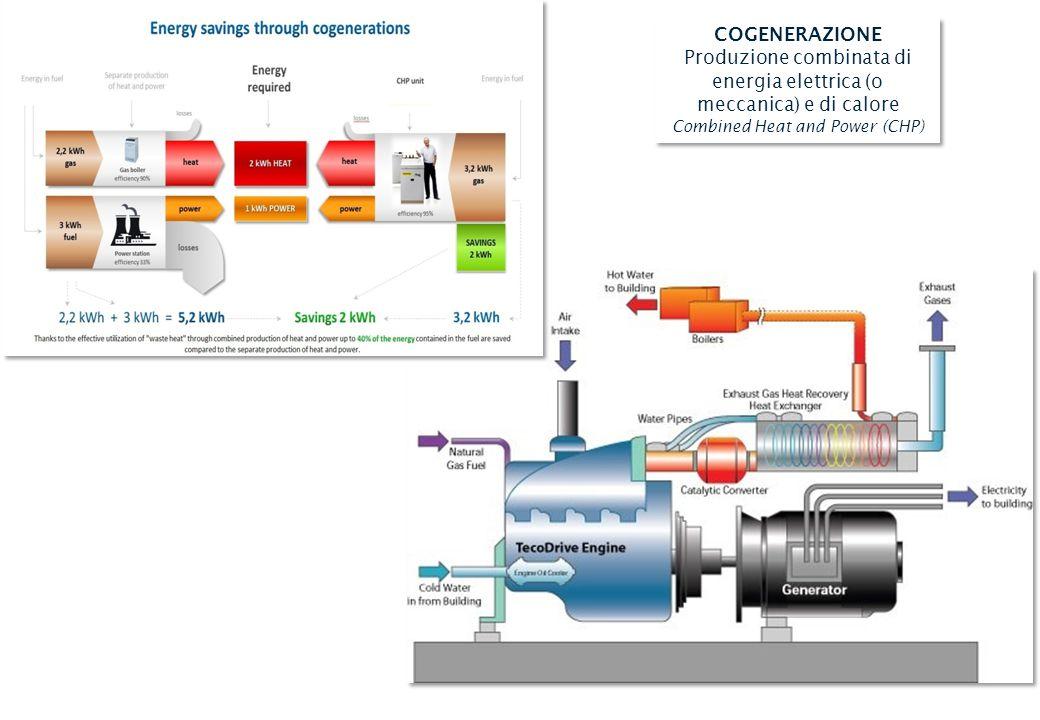 COGENERAZIONE Produzione combinata di energia elettrica (o meccanica) e di calore Combined Heat and Power (CHP) COGENERAZIONE Produzione combinata di energia elettrica (o meccanica) e di calore Combined Heat and Power (CHP)