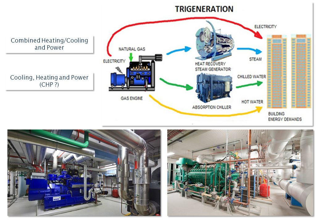 Combined Heating/Cooling and Power Cooling, Heating and Power (CHP ?) Cooling, Heating and Power (CHP ?)