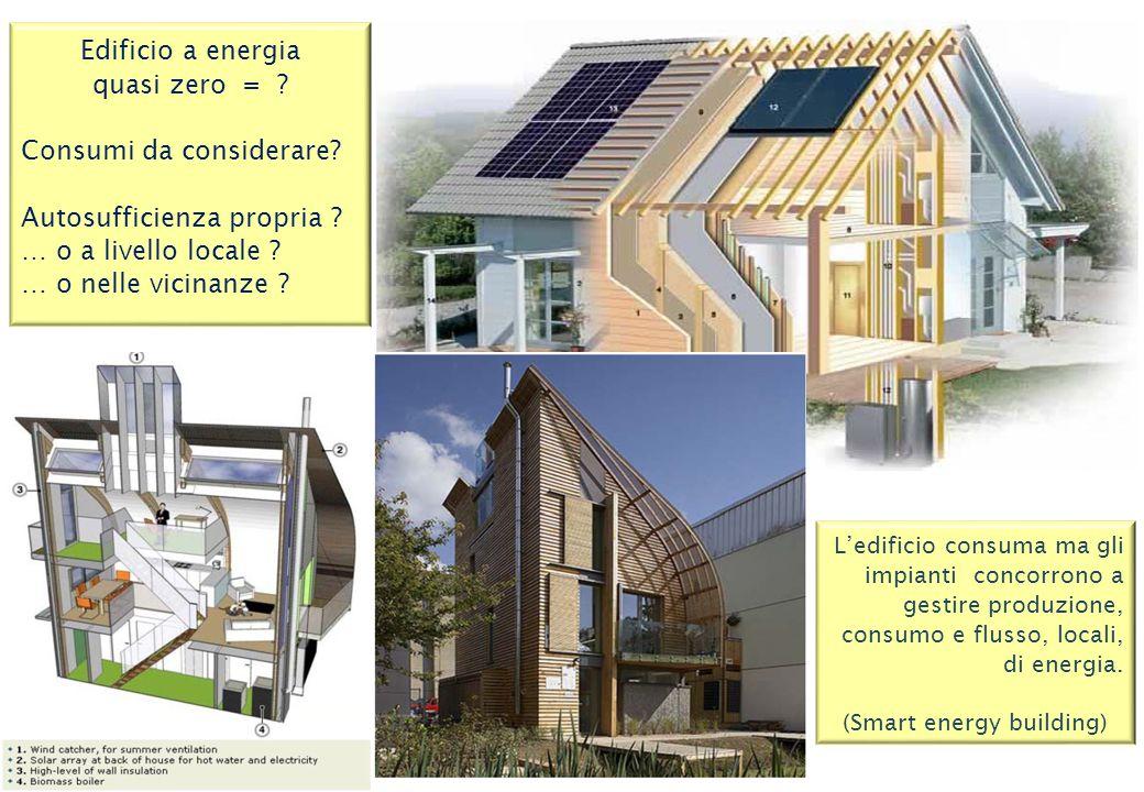 Edificio a energia quasi zero = ? Consumi da considerare? Autosufficienza propria ? … o a livello locale ? … o nelle vicinanze ? L'edificio consuma ma