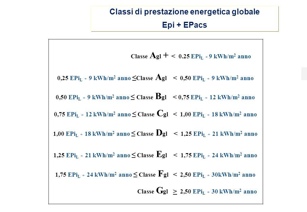 Classi di prestazione energetica globale Epi + EPacs Classe A gl + < 0.25 EPi L + 9 kWh/m 2 anno 0,25 EPi L + 9 kWh/m 2 anno ≤ Classe A gl < 0,50 EPi L + 9 kWh/m 2 anno 0,50 EPi L + 9 kWh/m 2 anno ≤ Classe B gl < 0,75 EPi L + 12 kWh/m 2 anno 0,75 EPi L + 12 kWh/m 2 anno ≤ Classe C gl < 1,00 EPi L + 18 kWh/m 2 anno 1,00 EPi L + 18 kWh/m 2 anno ≤ Classe D gl < 1,25 EPi L + 21 kWh/m 2 anno 1,25 EPi L + 21 kWh/m 2 anno ≤ Classe E gl < 1,75 EPi L + 24 kWh/m 2 anno 1,75 EPi L + 24 kWh/m 2 anno ≤ Classe F gl < 2,50 EPi L + 30kWh/m 2 anno Classe G gl > 2,50 EPi L + 30 kWh/m 2 anno