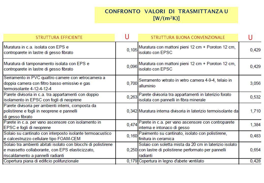 STRUTTURA EFFICIENTESTRUTTURA BUONA CONVENZIONALE CONFRONTO VALORI DI TRASMITTANZA U [W/(m 2 K)] U U
