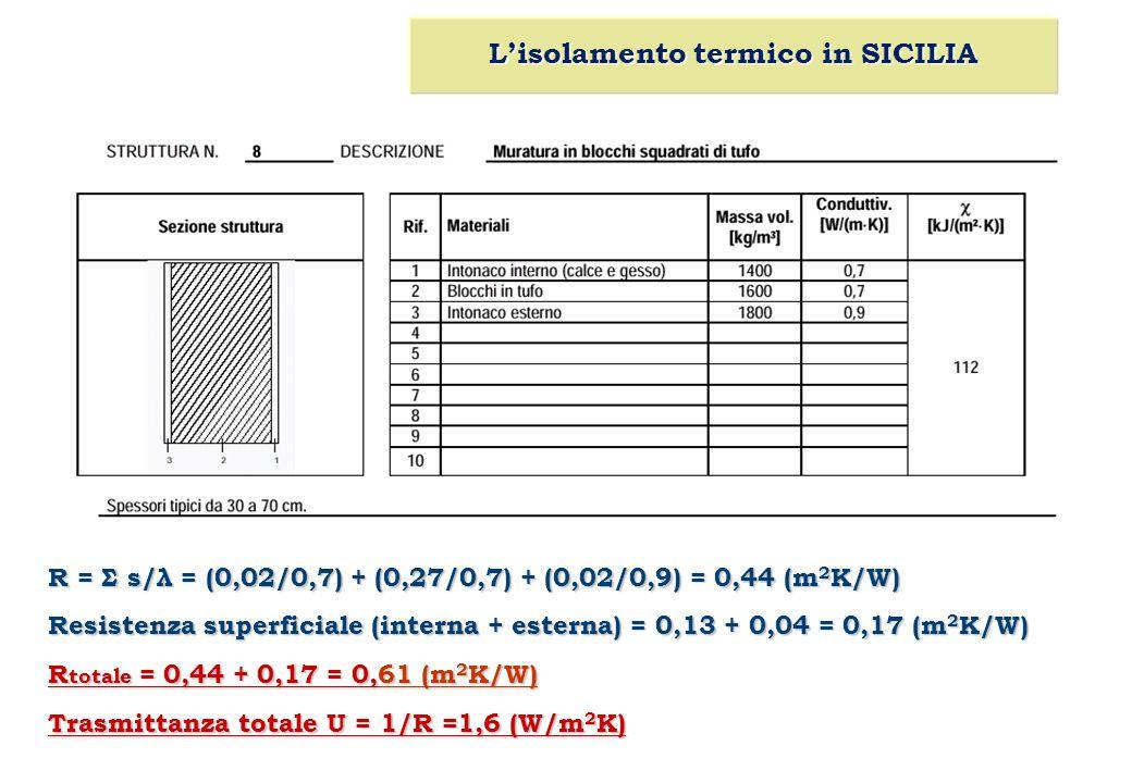 R = Σ s/λ = (0,02/0,7) + (0,27/0,7) + (0,02/0,9) = 0,44 (m 2 K/W) Resistenza superficiale (interna + esterna) = 0,13 + 0,04 = 0,17 (m 2 K/W) R totale = 0,44 + 0,17 = 0,61 (m 2 K/W) Trasmittanza totale U = 1/R =1,6 (W/m 2 K) L'isolamento termico in SICILIA