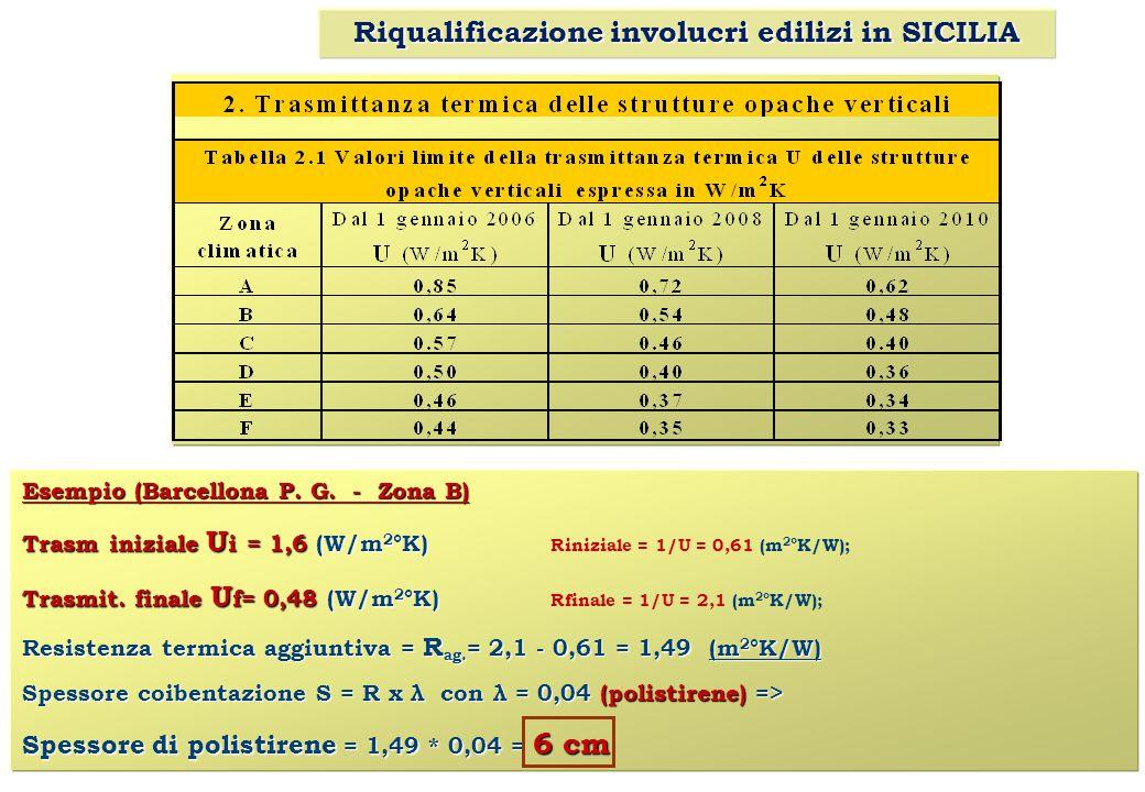 Riqualificazione involucri edilizi in SICILIA Esempio (Barcellona P. G. - Zona B) Trasm iniziale U i = 1,6 (W/m 2 °K) Trasm iniziale U i = 1,6 (W/m 2