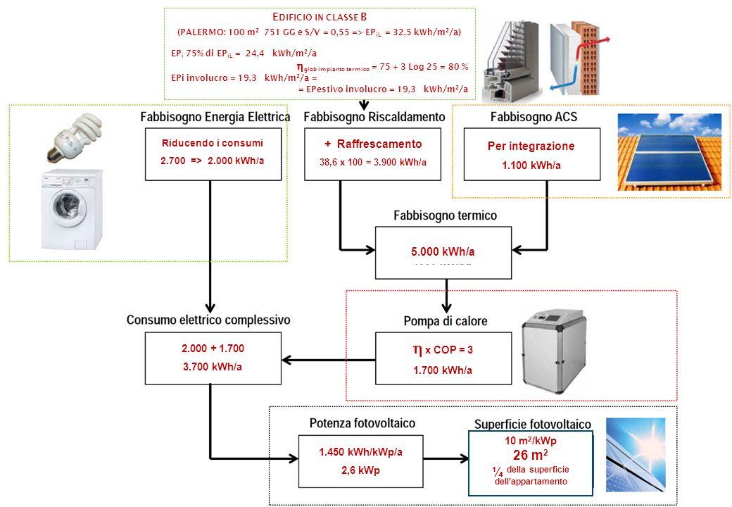 E DIFICIO IN CLASSE B (PALERMO: 100 m 2 751 GG e S/V = 0,55 => EP iL = 32,5 kWh/m 2 /a) EP i 75% di EP iL = 24,4 kWh/m 2 /a  glob impianto termico = 75 + 3 Log 25 = 80 % EPi involucro = 19,3 kWh/m 2 /a = = EPestivo involucro = 19,3 kWh/m 2 /a Riducendo i consumi 2.700 => 2.000 kWh/a + Raffrescamento 38,6 x 100 = 3.900 kWh/a Per integrazione 1.100 kWh/a 5.000 kWh/a  x COP = 3 1.700 kWh/a 2.000 + 1.700 3.700 kWh/a 1.450 kWh/kWp/a 2,6 kWp 10 m 2 /kWp 26 m 2 ¼ della superficie dell'appartamento