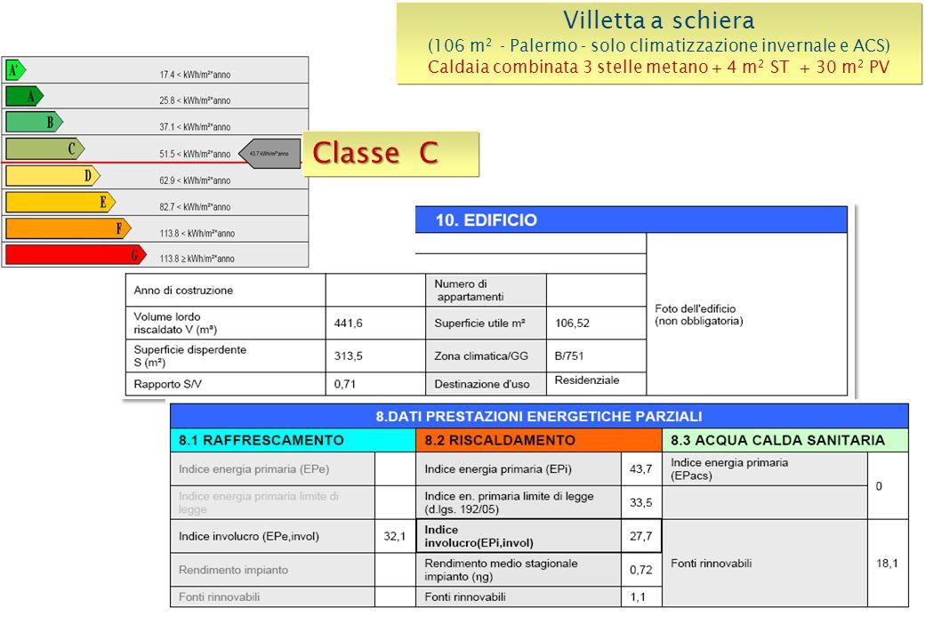 Villetta a schiera (106 m 2 - Palermo - solo climatizzazione invernale e ACS) Caldaia combinata 3 stelle metano + 4 m 2 ST + 30 m 2 PV Classe C